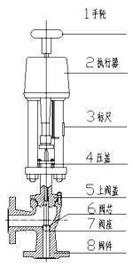 ZDSJ电动调节阀