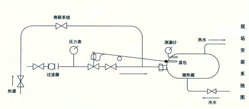 自力式电控温度调节阀