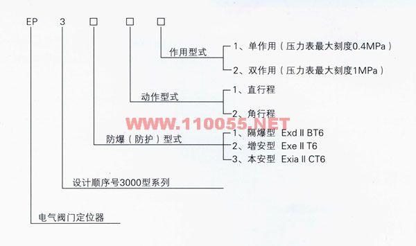 EP-9212   EP-9221   EP-9311     EP-9321   電氣閥門定位器